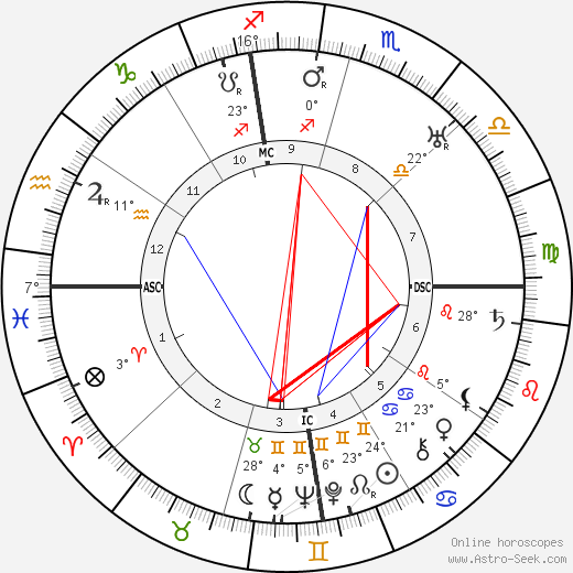 May Allison birth chart, biography, wikipedia 2019, 2020