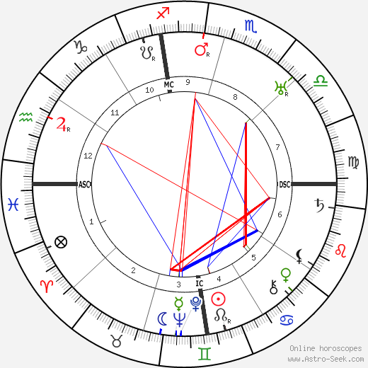 May Allison astro natal birth chart, May Allison horoscope, astrology