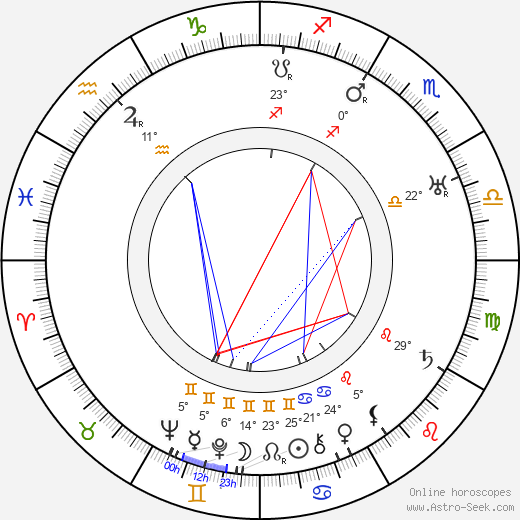 Stan Laurel birth chart, biography, wikipedia 2019, 2020