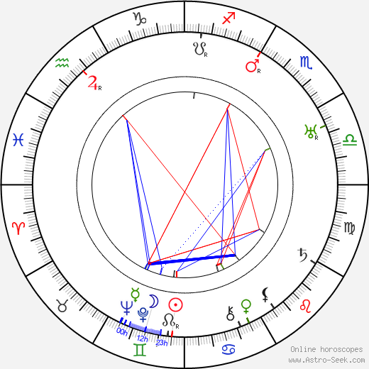 Stan Laurel astro natal birth chart, Stan Laurel horoscope, astrology