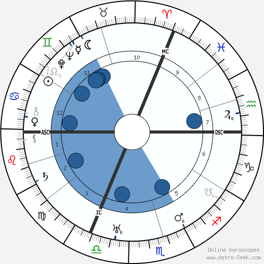 Wilhelm Leuschner wikipedia, horoscope, astrology, instagram