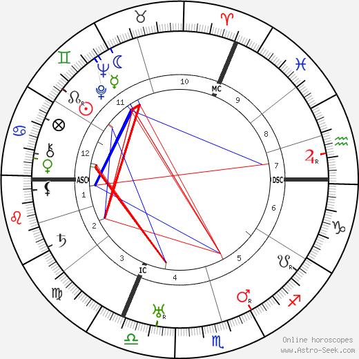 Wilhelm Leuschner tema natale, oroscopo, Wilhelm Leuschner oroscopi gratuiti, astrologia