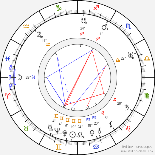 William A. Seiter birth chart, biography, wikipedia 2019, 2020