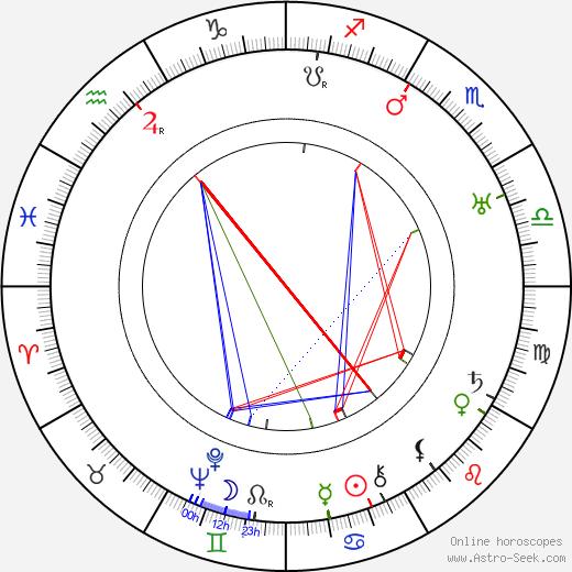Clyde De Vinna tema natale, oroscopo, Clyde De Vinna oroscopi gratuiti, astrologia