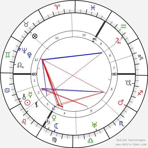Eduard Dietl tema natale, oroscopo, Eduard Dietl oroscopi gratuiti, astrologia
