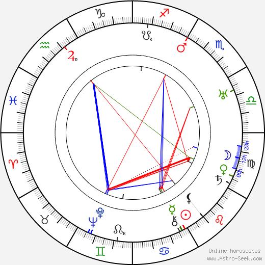 Erik Heinrichs astro natal birth chart, Erik Heinrichs horoscope, astrology