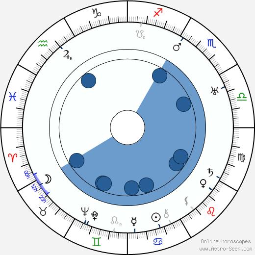 Erkki Härmä wikipedia, horoscope, astrology, instagram