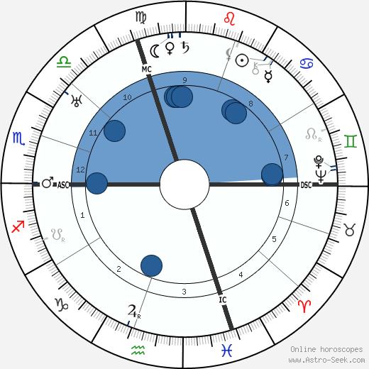 Giorgio Morandi wikipedia, horoscope, astrology, instagram