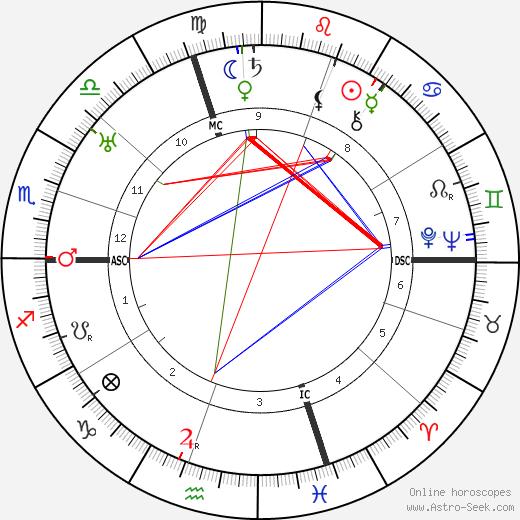 Giorgio Morandi tema natale, oroscopo, Giorgio Morandi oroscopi gratuiti, astrologia
