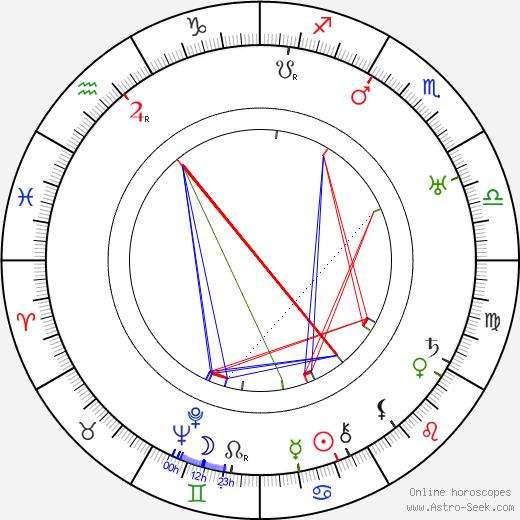 Howard Emmett Rogers astro natal birth chart, Howard Emmett Rogers horoscope, astrology
