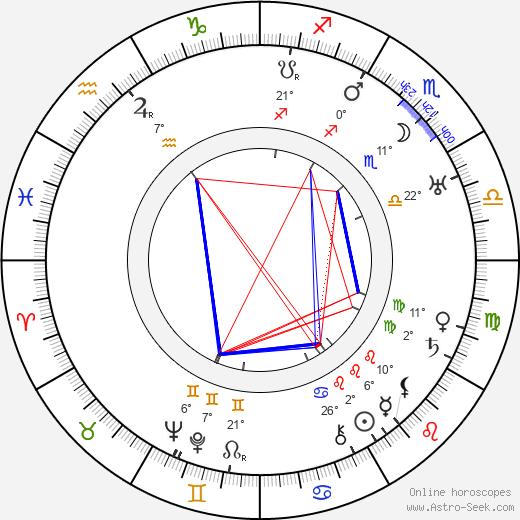 Julian Rivero birth chart, biography, wikipedia 2020, 2021