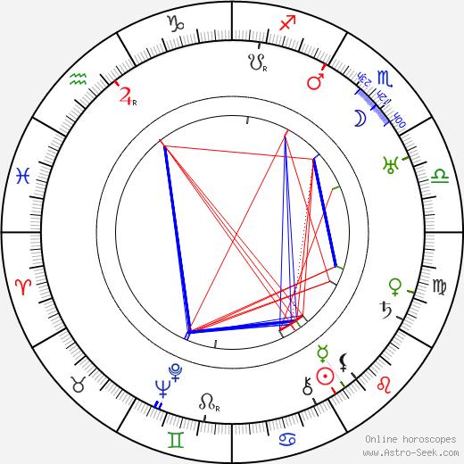 Julian Rivero birth chart, Julian Rivero astro natal horoscope, astrology