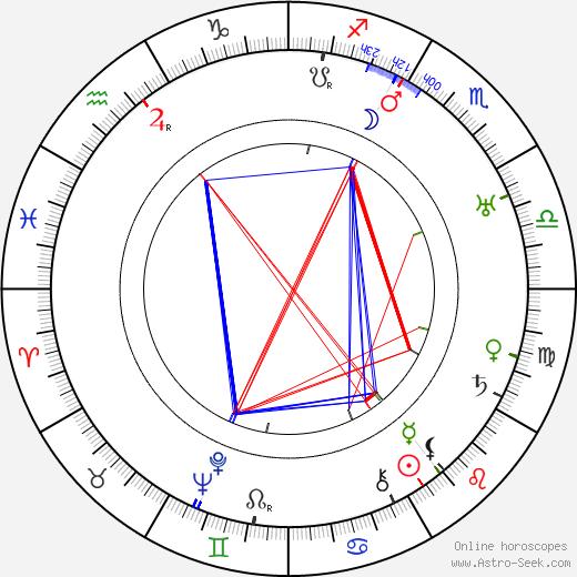 Nicolas Farkas tema natale, oroscopo, Nicolas Farkas oroscopi gratuiti, astrologia