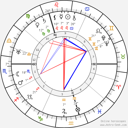 Ossip Zadkine birth chart, biography, wikipedia 2019, 2020