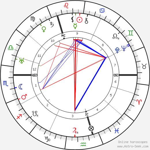 Ossip Zadkine astro natal birth chart, Ossip Zadkine horoscope, astrology