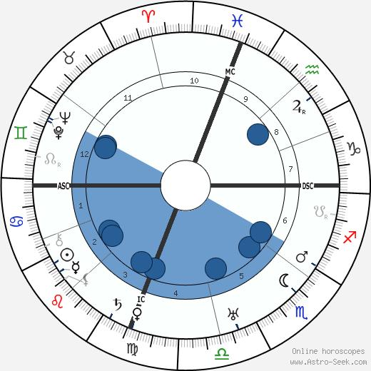 Ralph Kraum wikipedia, horoscope, astrology, instagram