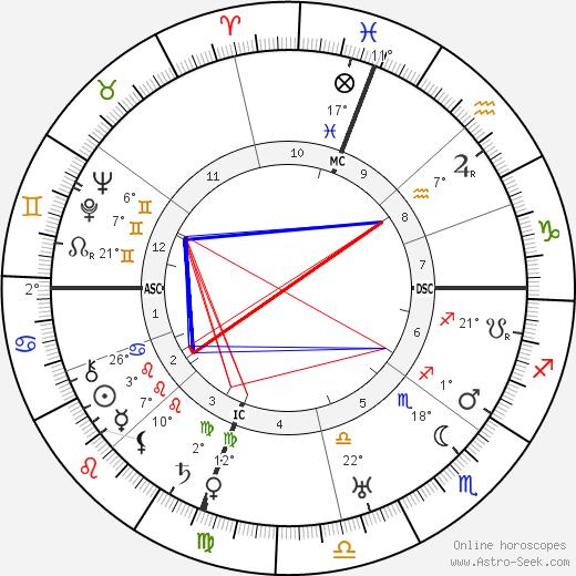 Ralph Kraum birth chart, biography, wikipedia 2019, 2020