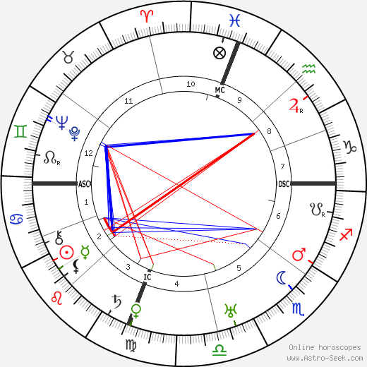 Ralph Kraum astro natal birth chart, Ralph Kraum horoscope, astrology