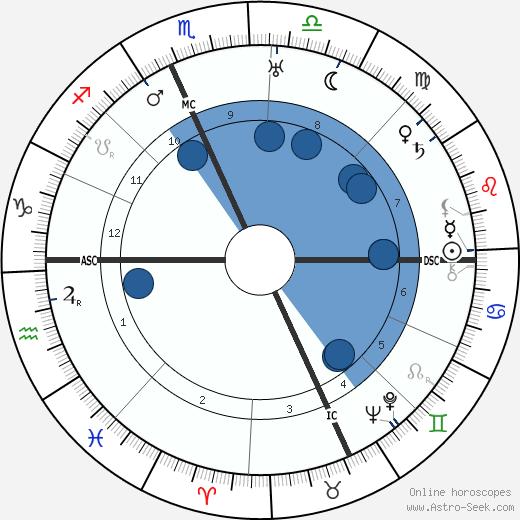 Rose Kennedy wikipedia, horoscope, astrology, instagram