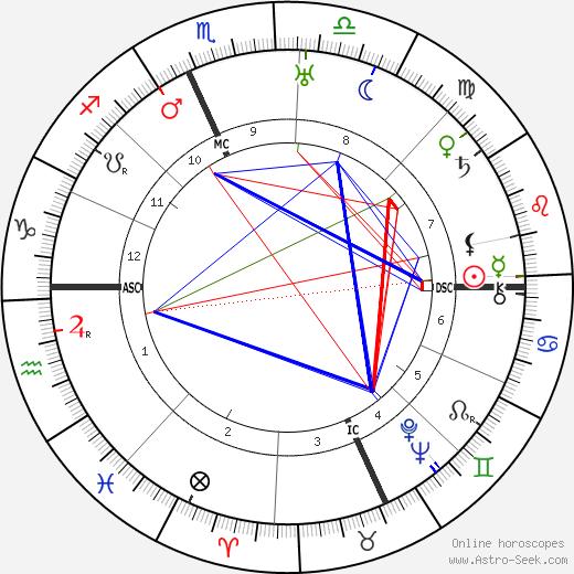 Роза Кеннеди Rose Kennedy день рождения гороскоп, Rose Kennedy Натальная карта онлайн