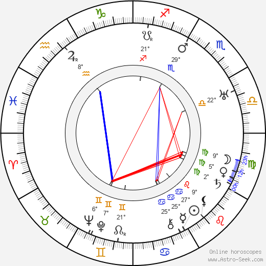 Verna Felton birth chart, biography, wikipedia 2019, 2020