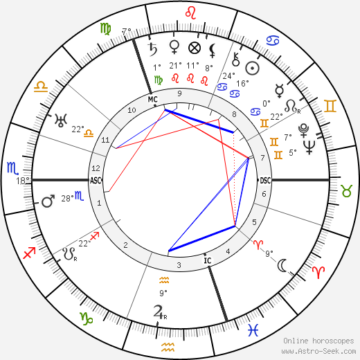 Walter Hasenclever birth chart, biography, wikipedia 2019, 2020