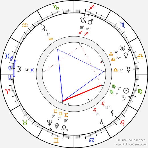 Arcady Boytler birth chart, biography, wikipedia 2018, 2019