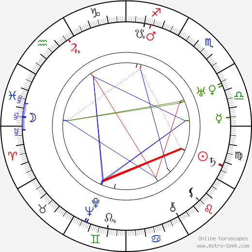 Arcady Boytler astro natal birth chart, Arcady Boytler horoscope, astrology