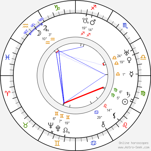 Auguste Pünkösdy birth chart, biography, wikipedia 2019, 2020