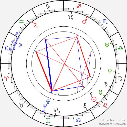 Bob Burns tema natale, oroscopo, Bob Burns oroscopi gratuiti, astrologia