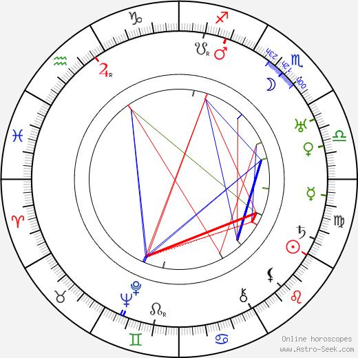 Cecil Kellaway astro natal birth chart, Cecil Kellaway horoscope, astrology
