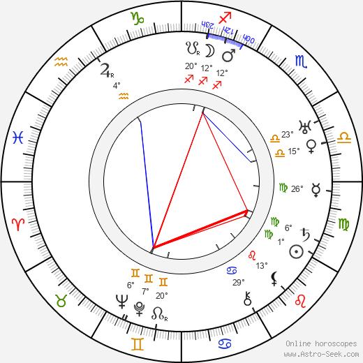 Duke Kahanamoku birth chart, biography, wikipedia 2019, 2020