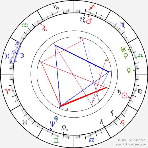 Emil Autere tema natale, oroscopo, Emil Autere oroscopi gratuiti, astrologia