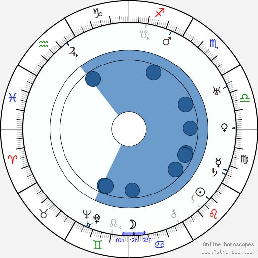 Frank Oliveras wikipedia, horoscope, astrology, instagram
