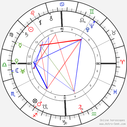 H. P. Lovecraft astro natal birth chart, H. P. Lovecraft horoscope, astrology