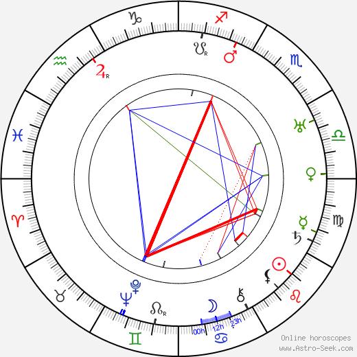 Janusz Dziewonski birth chart, Janusz Dziewonski astro natal horoscope, astrology