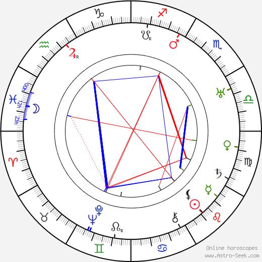 Konstantin Melnikov astro natal birth chart, Konstantin Melnikov horoscope, astrology