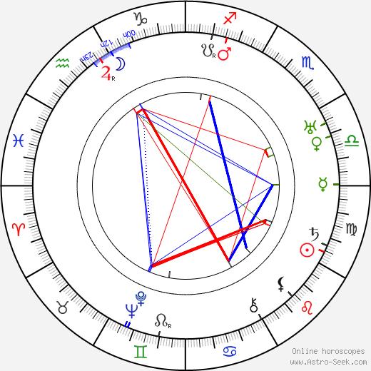 Ман Рэй Man Ray день рождения гороскоп, Man Ray Натальная карта онлайн