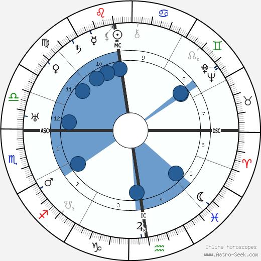 Marianne Schmidl wikipedia, horoscope, astrology, instagram