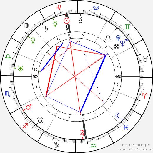 Marianne Schmidl tema natale, oroscopo, Marianne Schmidl oroscopi gratuiti, astrologia