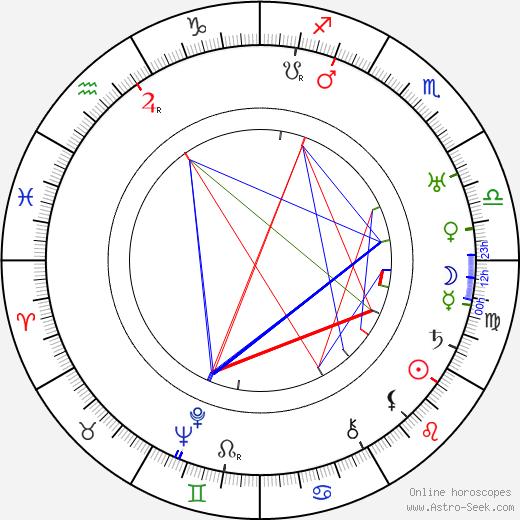 Maurice Podoloff astro natal birth chart, Maurice Podoloff horoscope, astrology