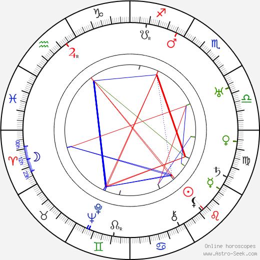 Michal Melina день рождения гороскоп, Michal Melina Натальная карта онлайн
