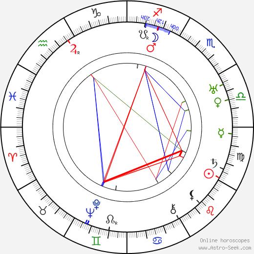 Rudolf Nízkovský astro natal birth chart, Rudolf Nízkovský horoscope, astrology