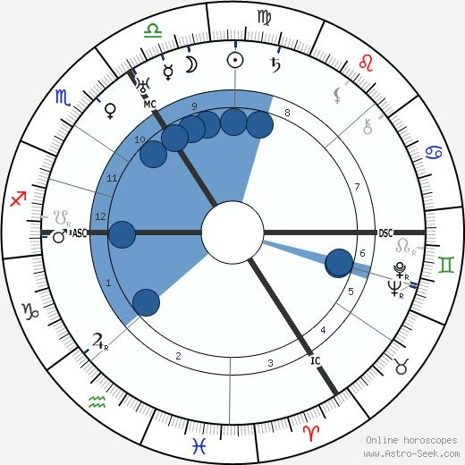 Agatha Christie wikipedia, horoscope, astrology, instagram