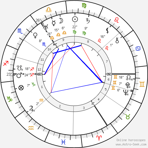 Agatha Christie birth chart, biography, wikipedia 2018, 2019