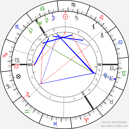 Agatha Christie birth chart, Agatha Christie astro natal horoscope, astrology