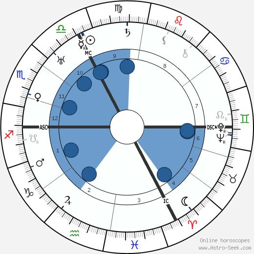 August Wetter wikipedia, horoscope, astrology, instagram