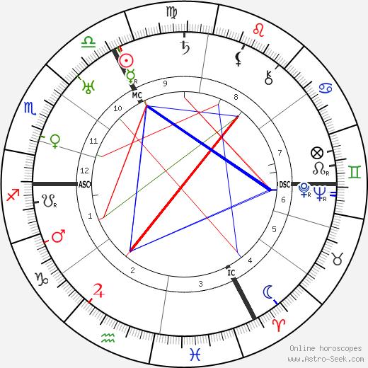August Wetter tema natale, oroscopo, August Wetter oroscopi gratuiti, astrologia