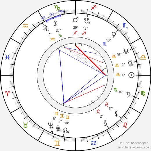 Axel Slangus birth chart, biography, wikipedia 2020, 2021