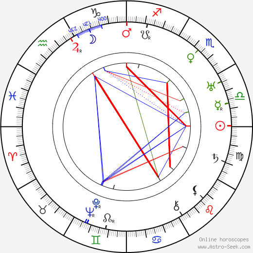 Axel Slangus birth chart, Axel Slangus astro natal horoscope, astrology